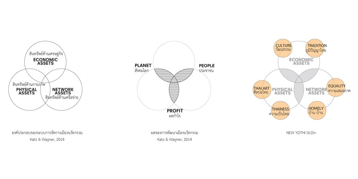 verasustudio work, Yothi, Medical District Urban Design, 2018, Planet People Profit