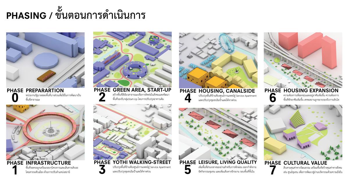 ย่านโยธี Urban Design, 2018, Architecture and Urban Design Framework